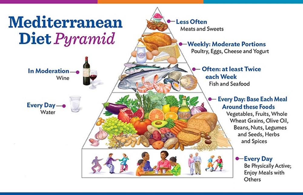 mediterranean-diet-meal-plan