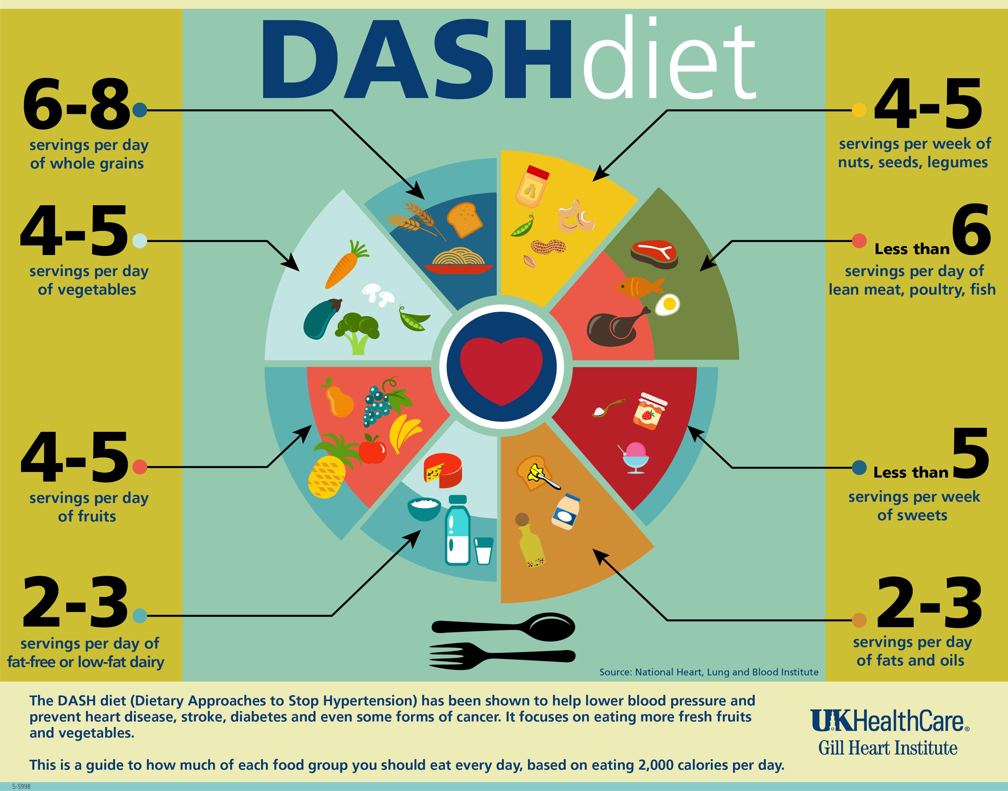 Что Такое Диета Даша. Диета DASH – питание при гипертонии и для похудения