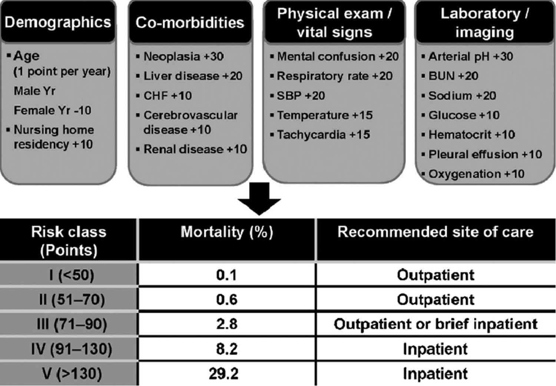 pneumonia severity index