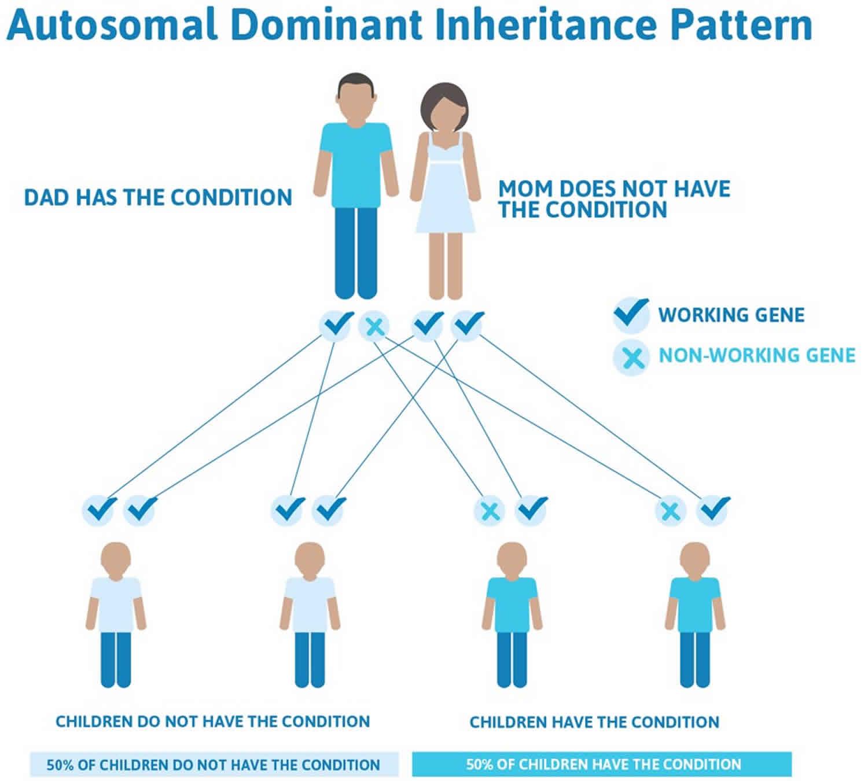 Xia-Gibbs syndrome autosomal dominant inheritance pattern