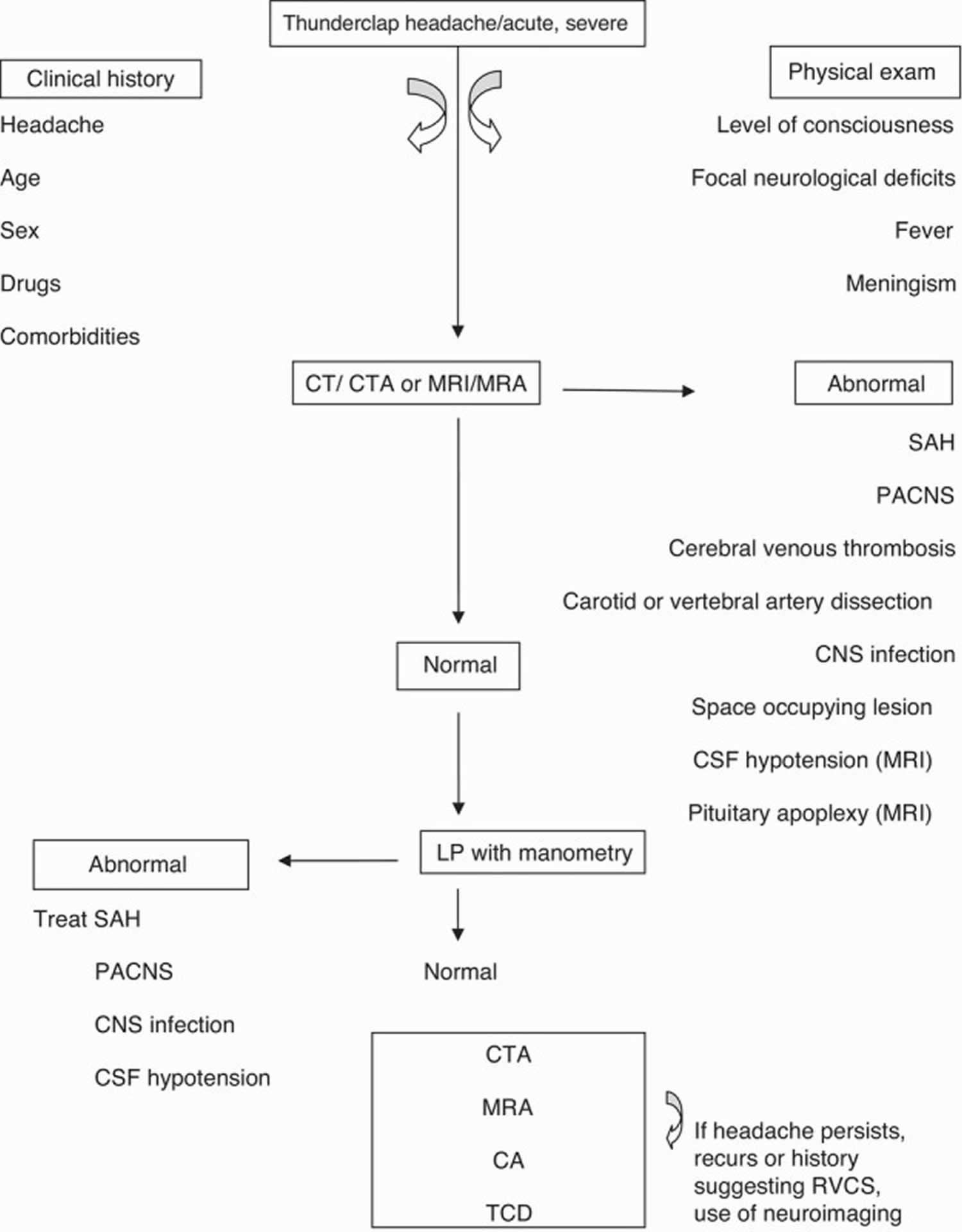 Diagnostic algorithm for RCVS