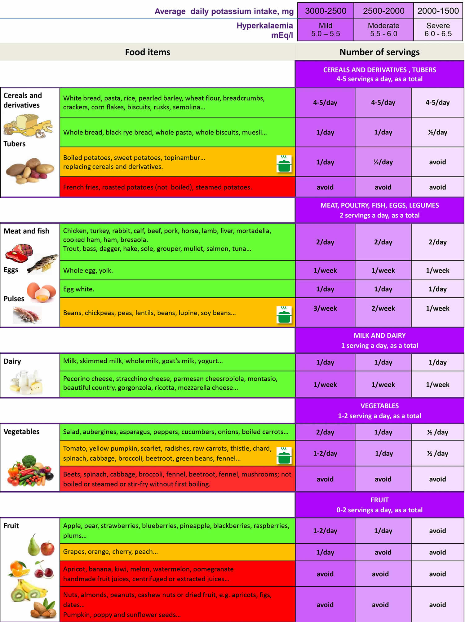 Low potassium foods chart